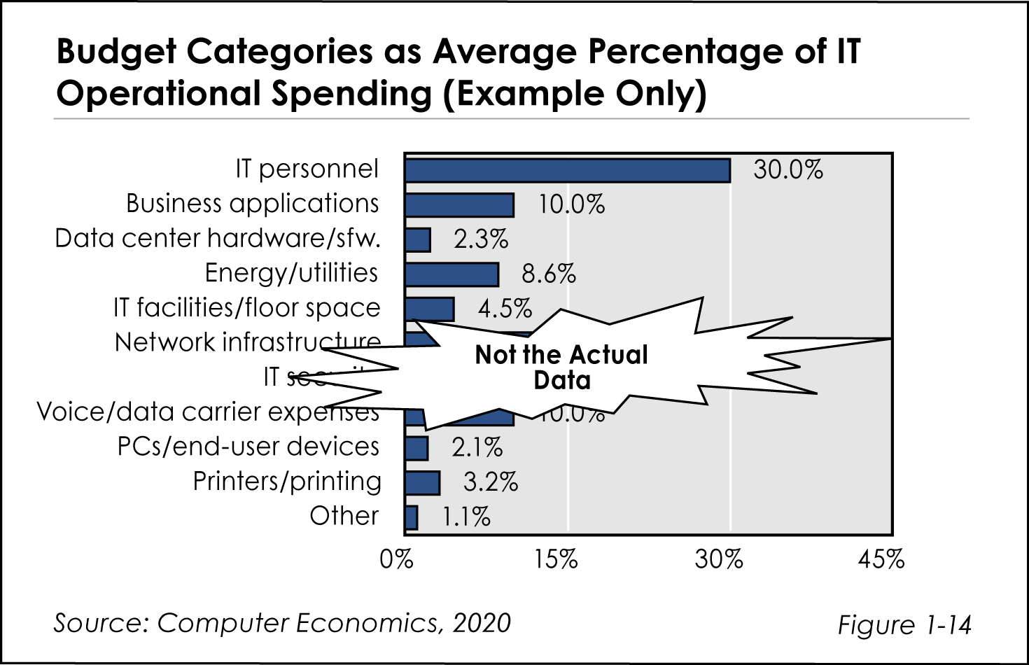 Budget Categories as Average Percentage of IT operational Spending (Example Only)