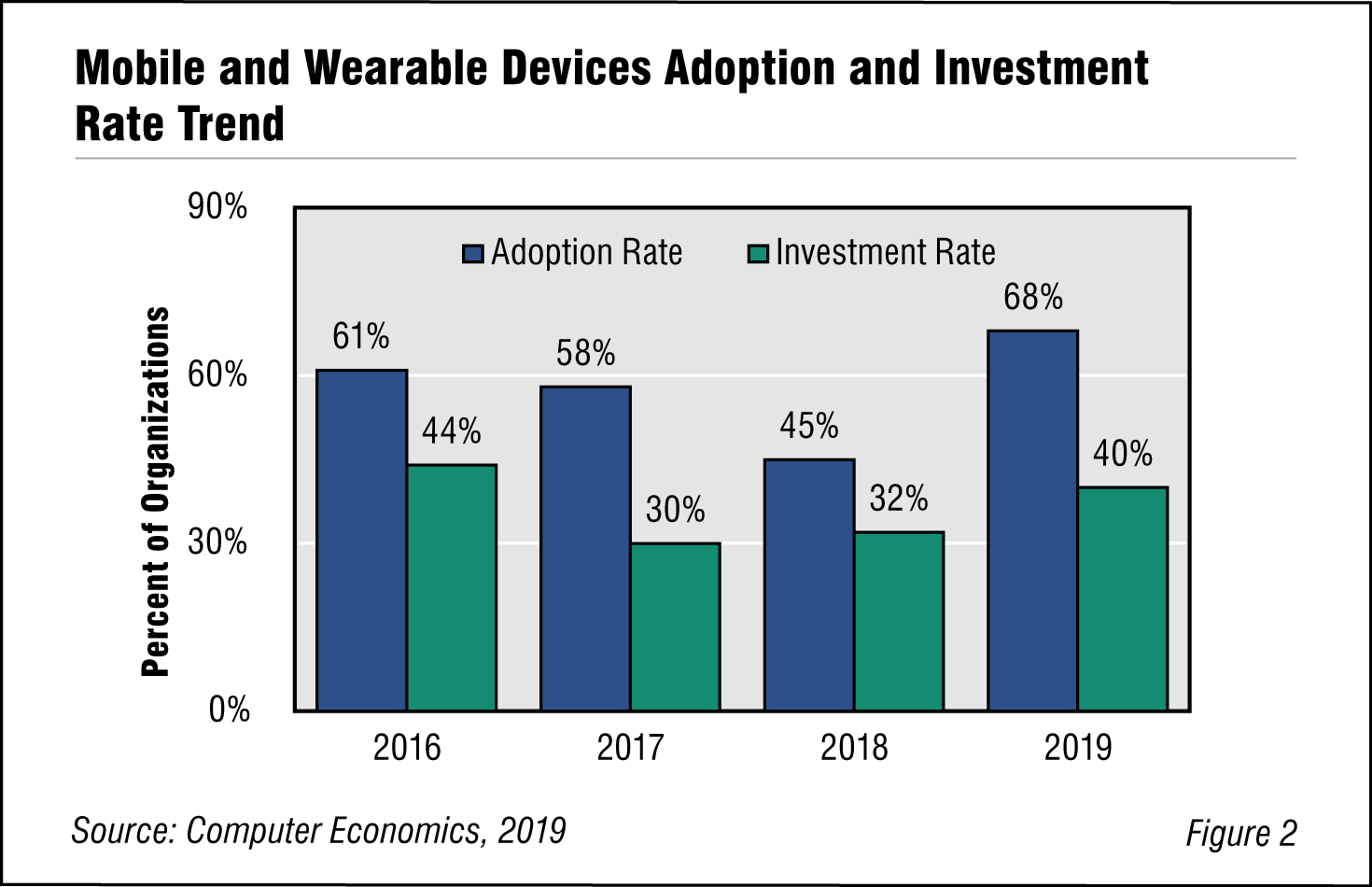 Fig. 2: Mobile and Wearable Device Adoption and Investment Rate Trend