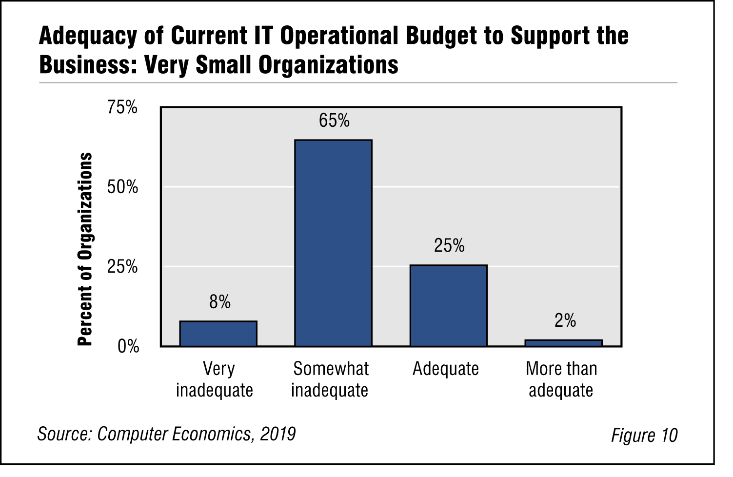 Fig. 10: Adequacy of Current IT Operational Budget to Support the Business: Very Small Organizations