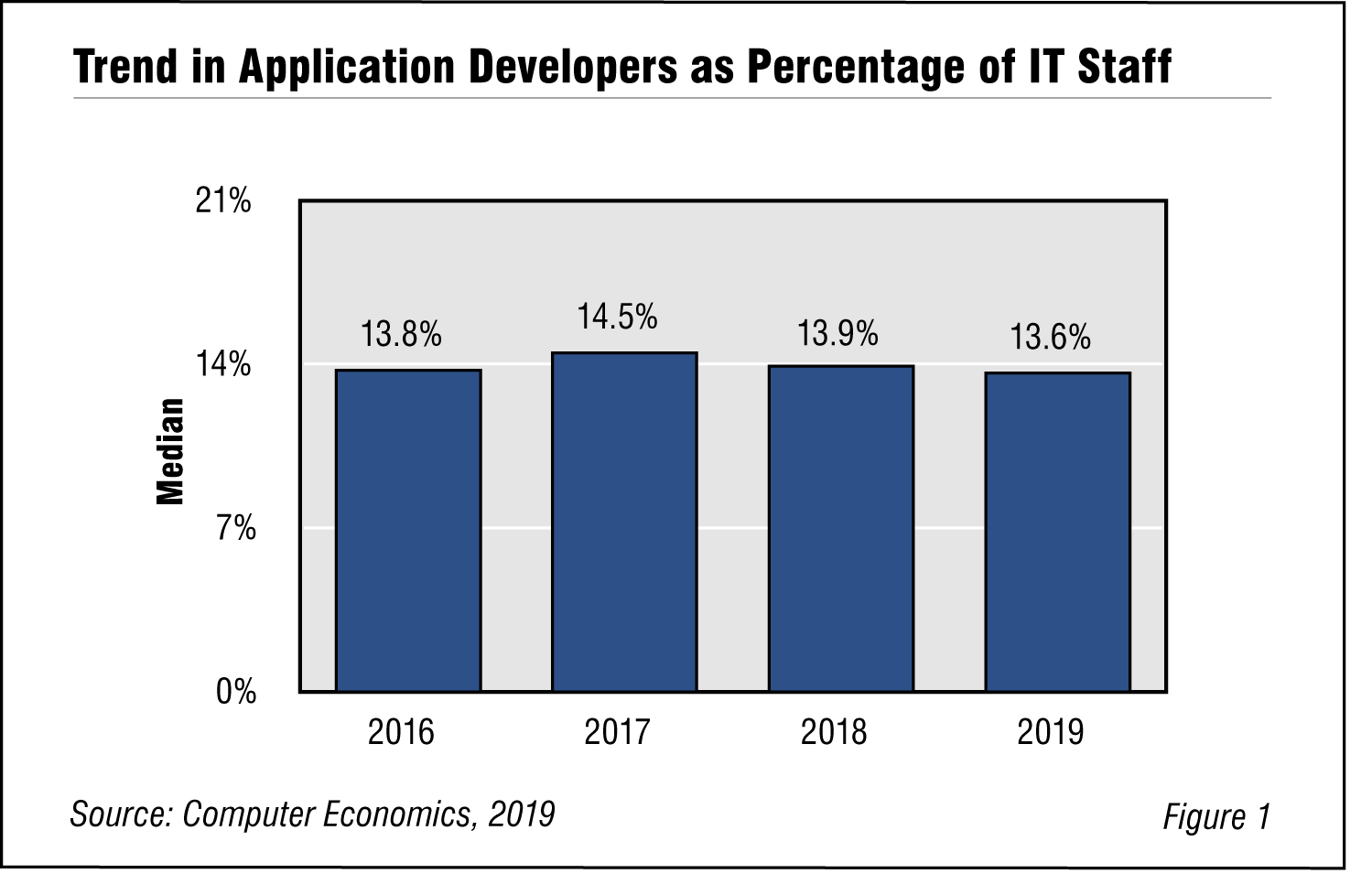 Fig. 1: Trend in Application Developers as Percentage of IT Staff