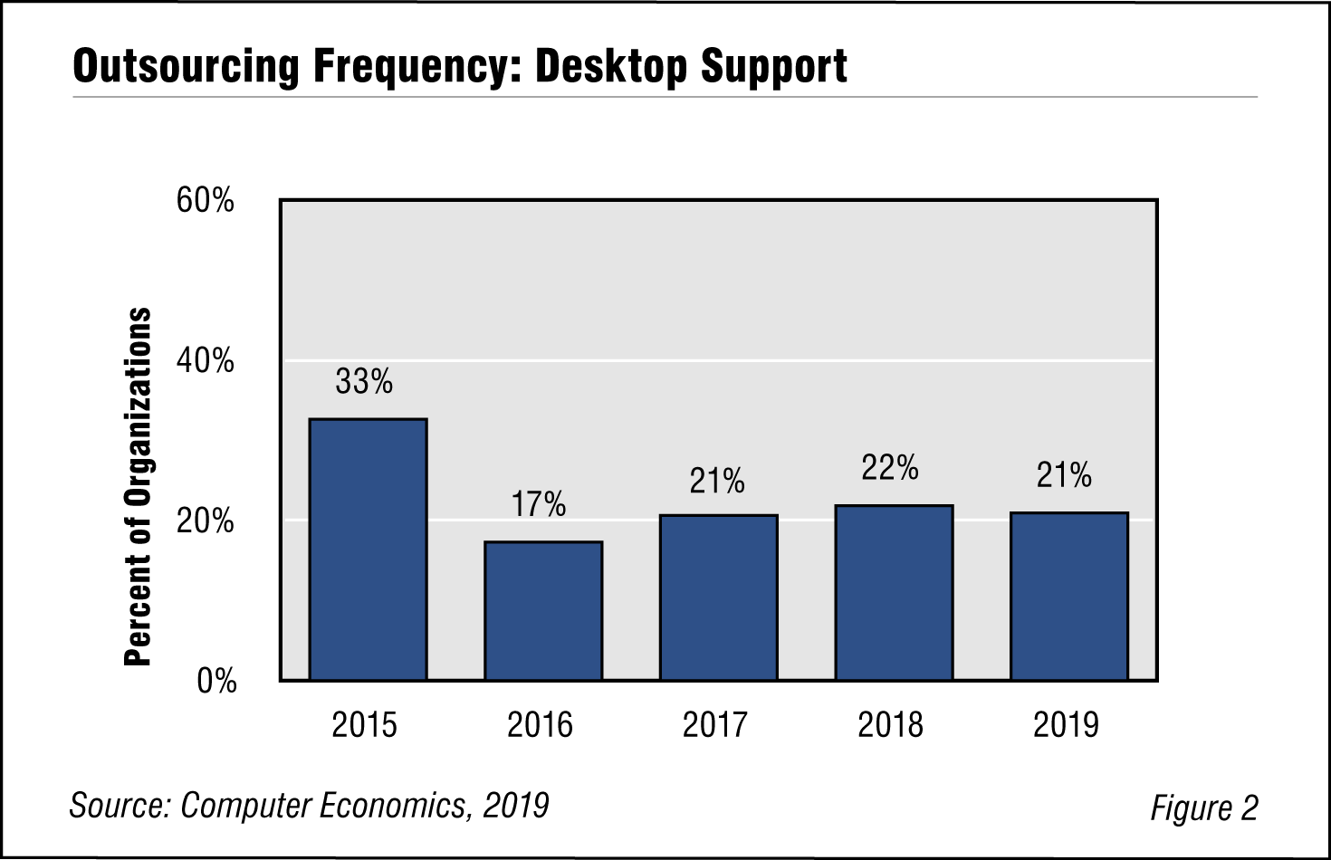 Fig. 2: Outsourcing Frequency: Desktop Support