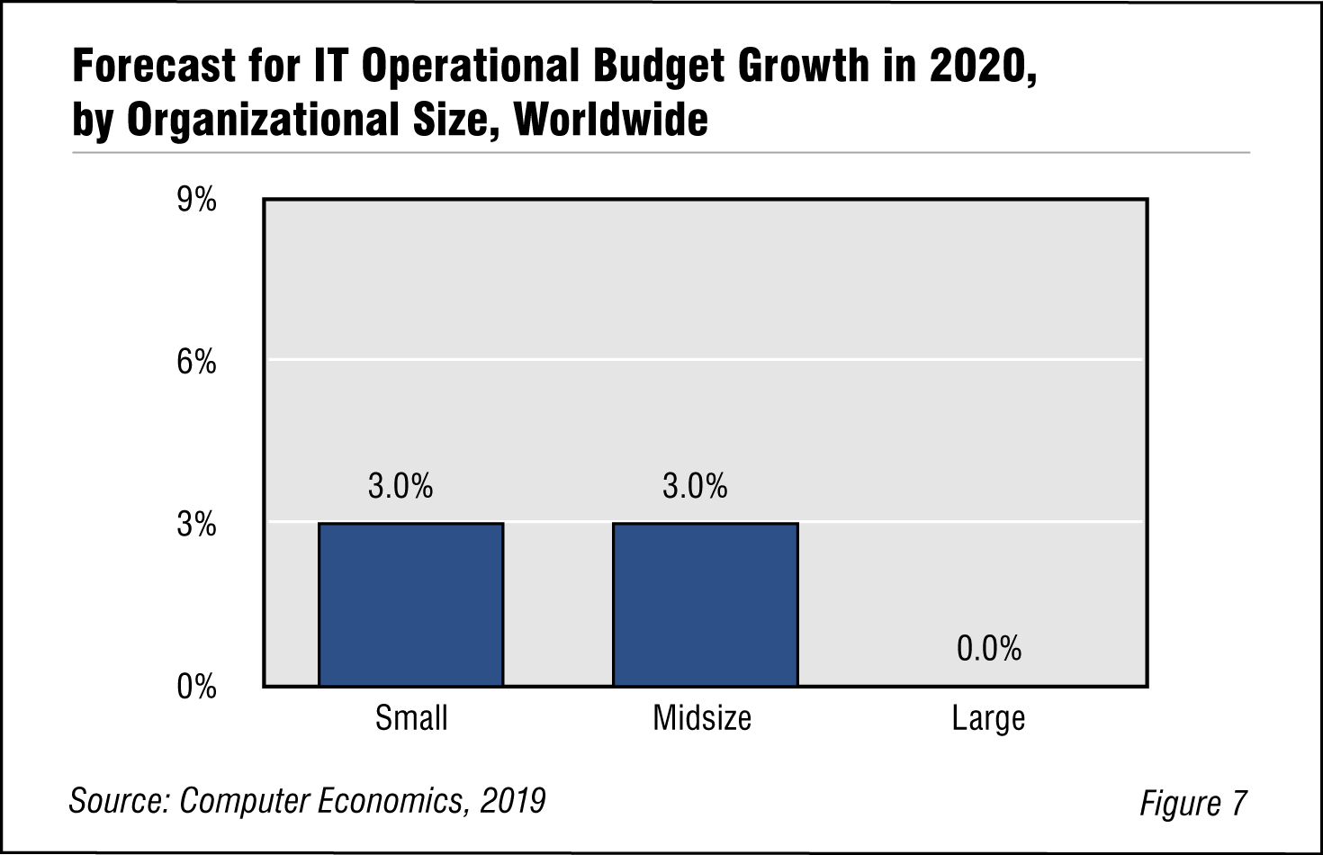 Forecast for IT Operational Budget Growth in 2020, by Organizational Size, Worldwide