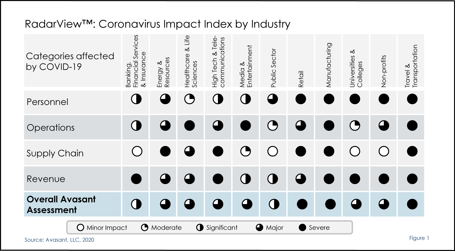 RadarView™: Coronavirus Impact Index by Industry