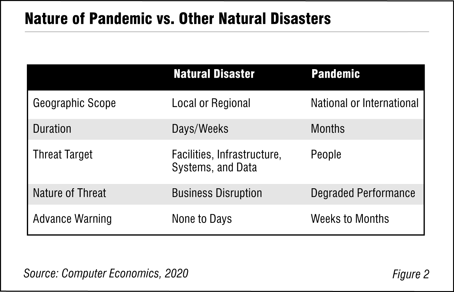 Nature of Pandemic vs. Other Natural Disasters
