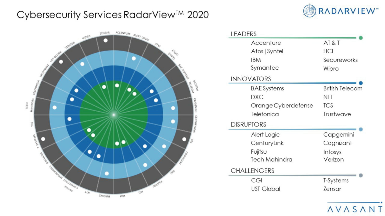 Cybersecurity Services RadarView 2020