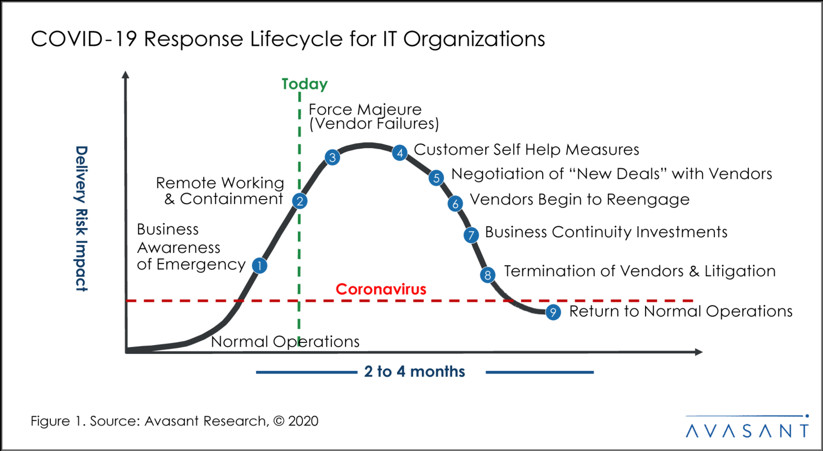 Covid-19 Response Lifecycle for IT Organizations