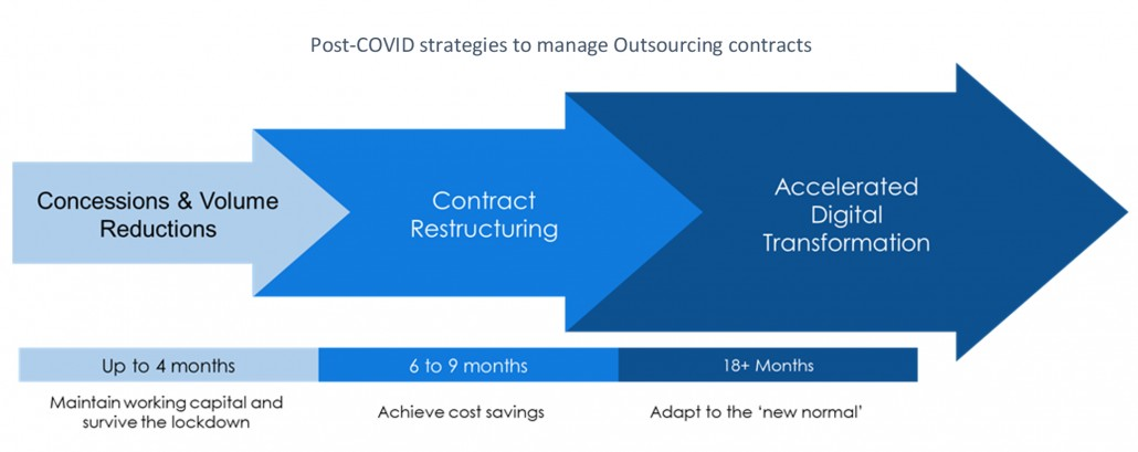 Post-COVID Outsourcing