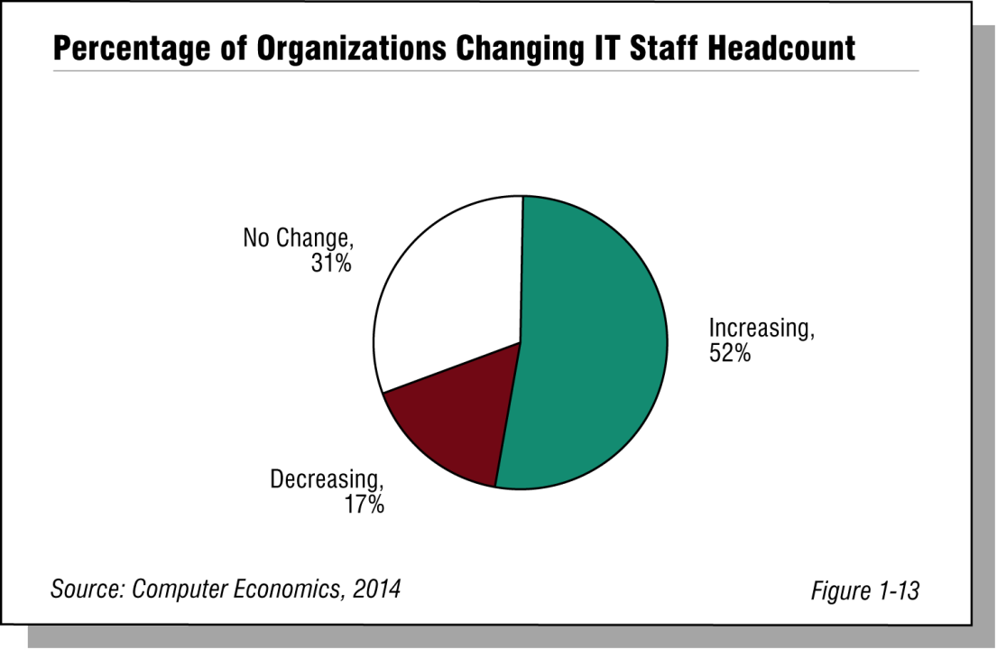 Percentage of Organizations Changing IT Staff Headcount